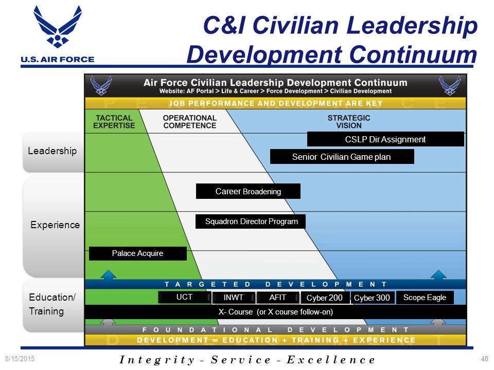 Cyberspace Force Development - ppt download