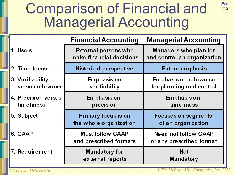 similarities between cost accounting and management accounting