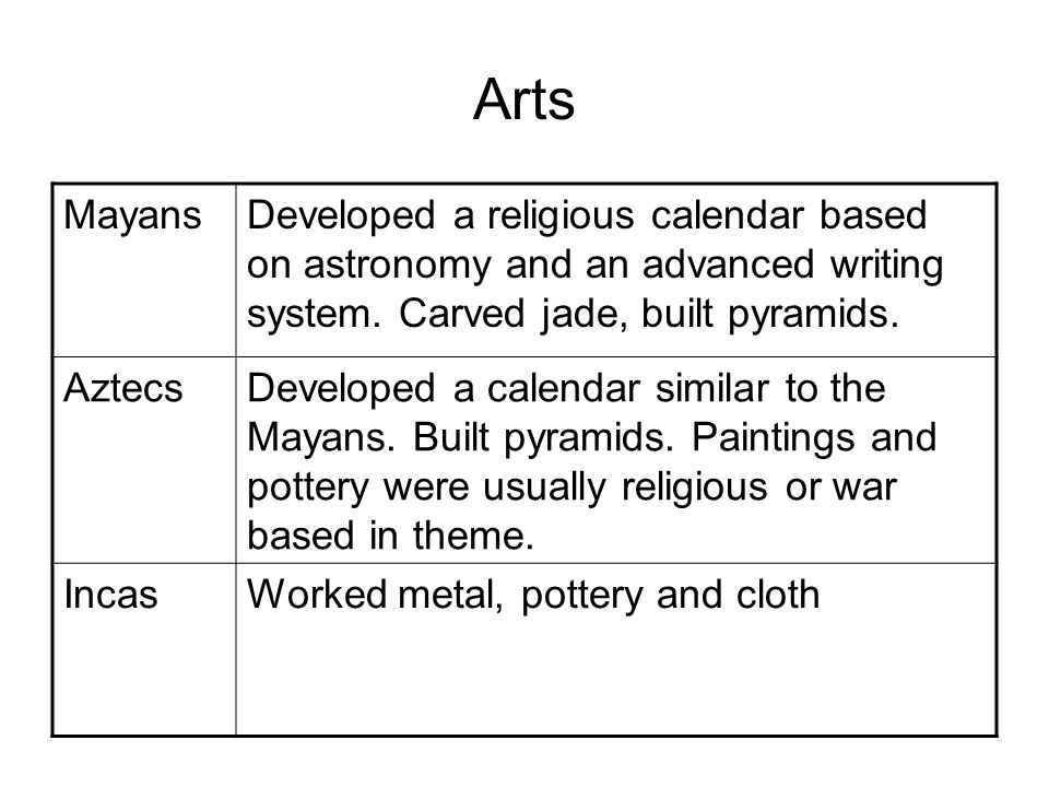 Arts Mayans. Developed a religious calendar based on astronomy and an advanced writing system. Carved jade, built pyramids.