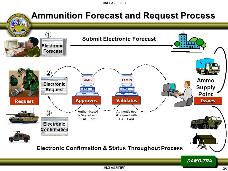 TAMIS Transforming Ammunition Management Information Brief