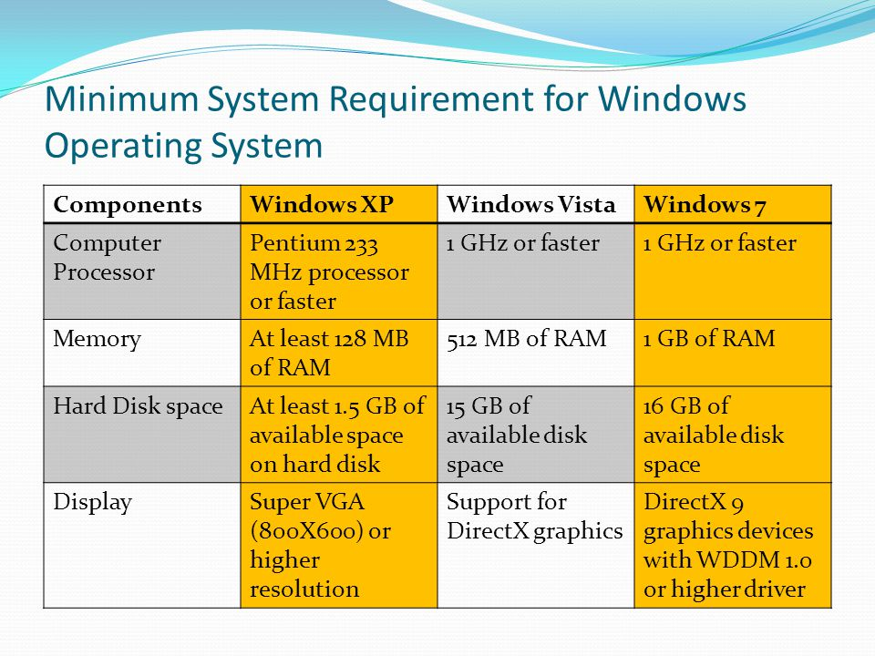 Minimum System Requirement for Windows Operating System