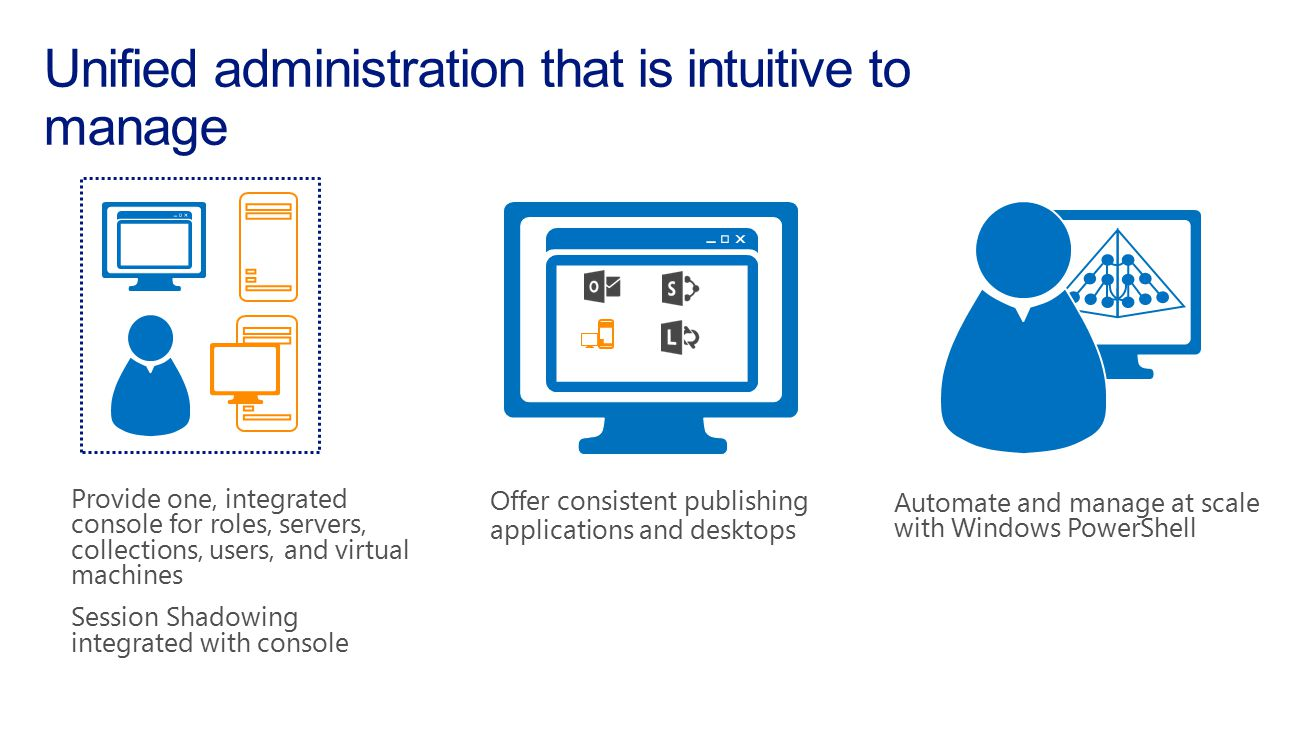 Unified administration that is intuitive to manage