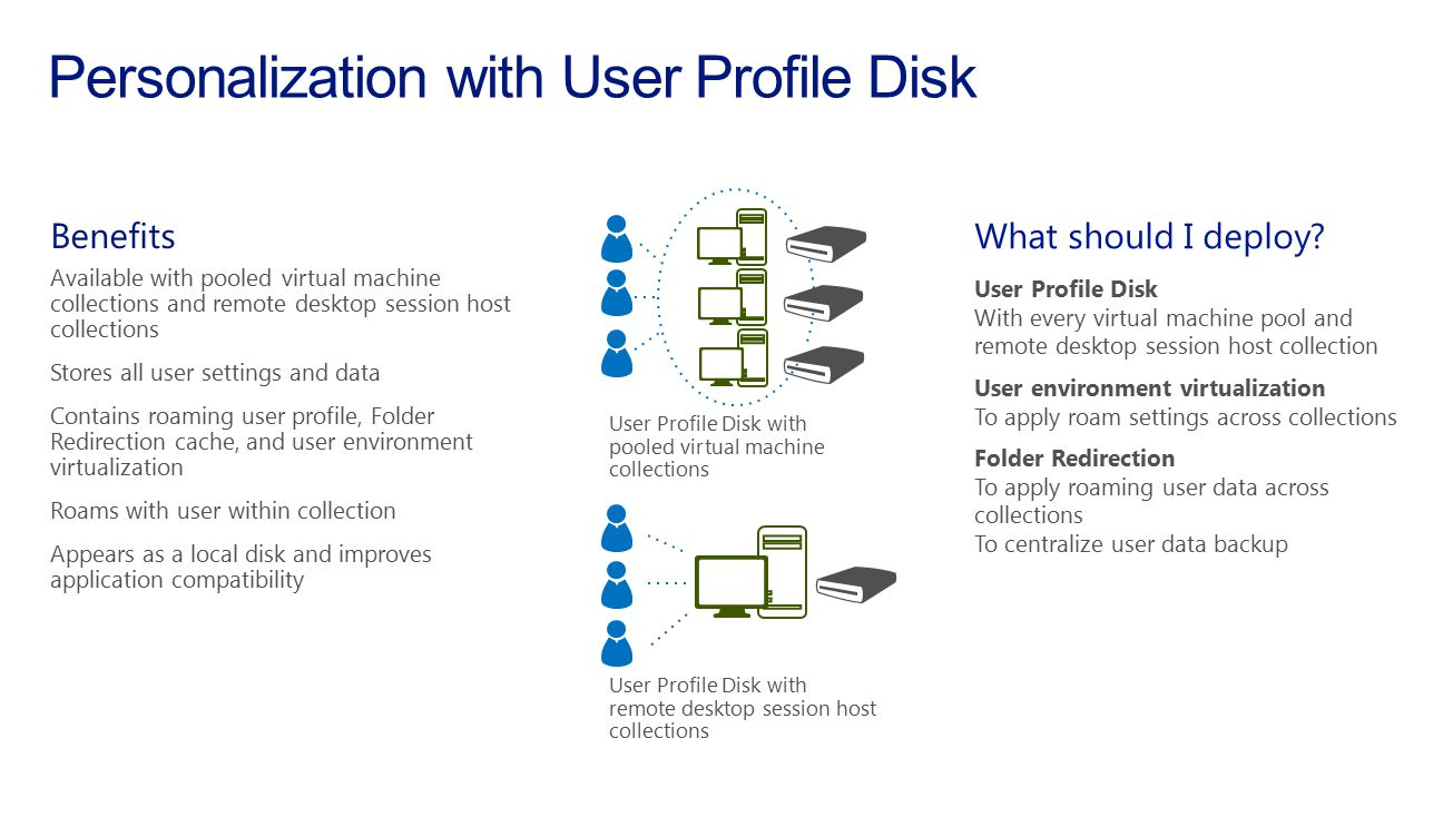 Personalization with User Profile Disk