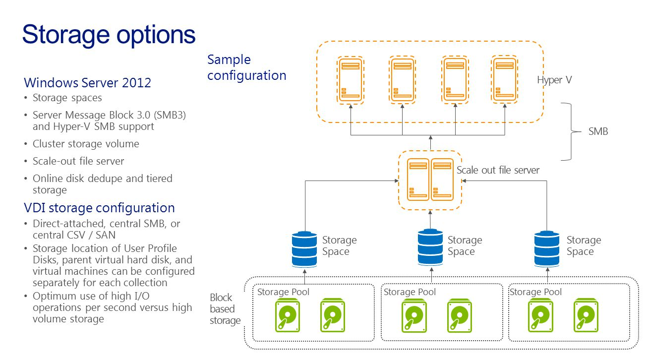 Storage options Sample configuration Windows Server 2012