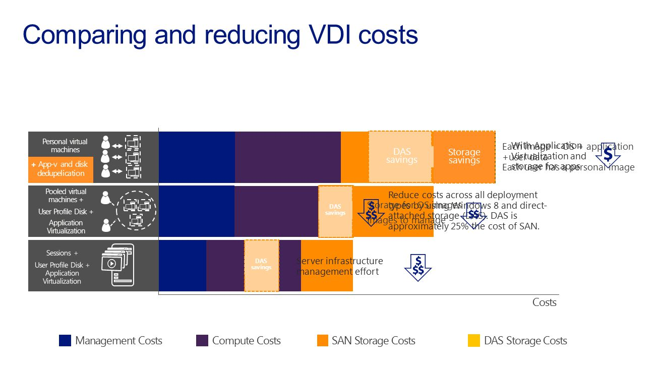 Comparing and reducing VDI costs