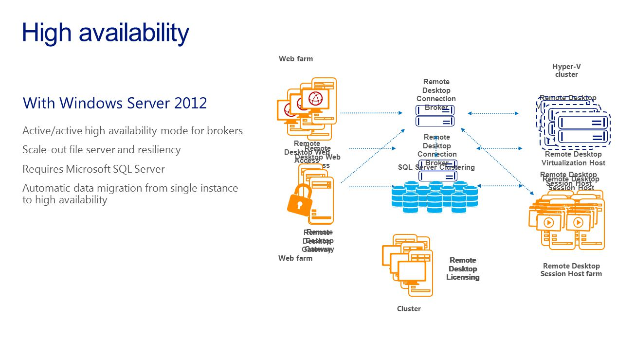 High availability With Windows Server 2012