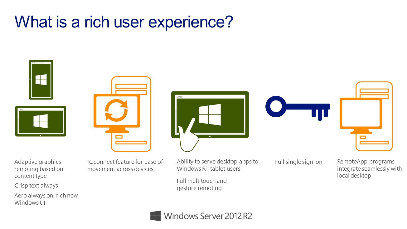 What is a rich user experience