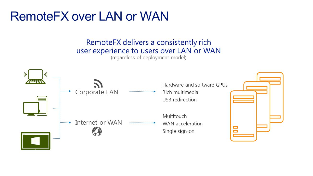 RemoteFX over LAN or WAN