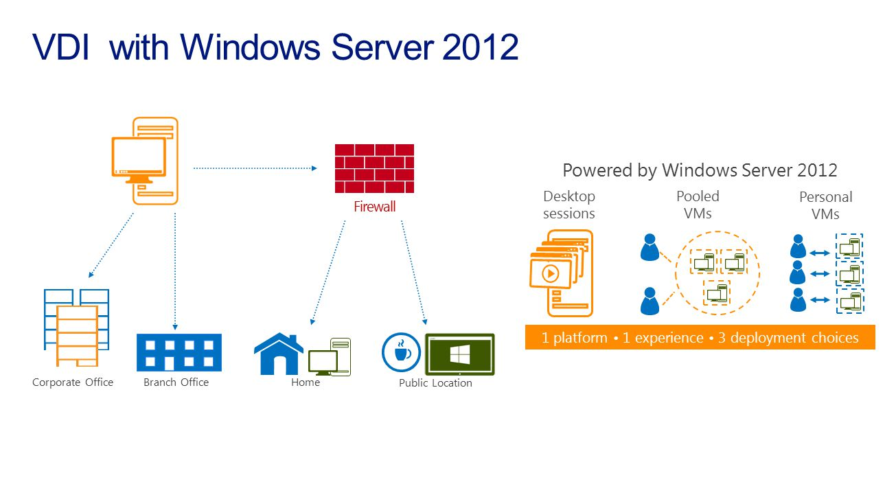 VDI with Windows Server 2012