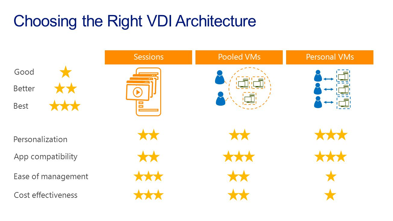 Choosing the Right VDI Architecture