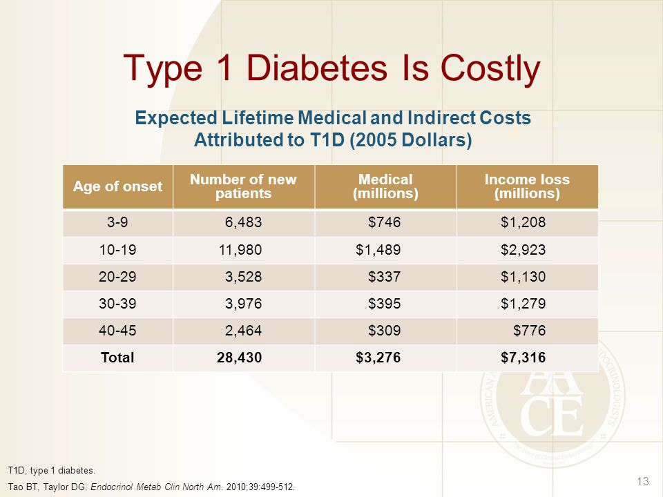 Type 1 Diabetes Is Costly