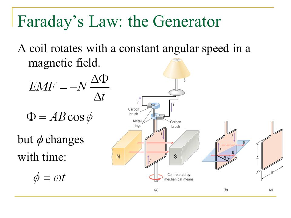 Faraday's Law: the Generator