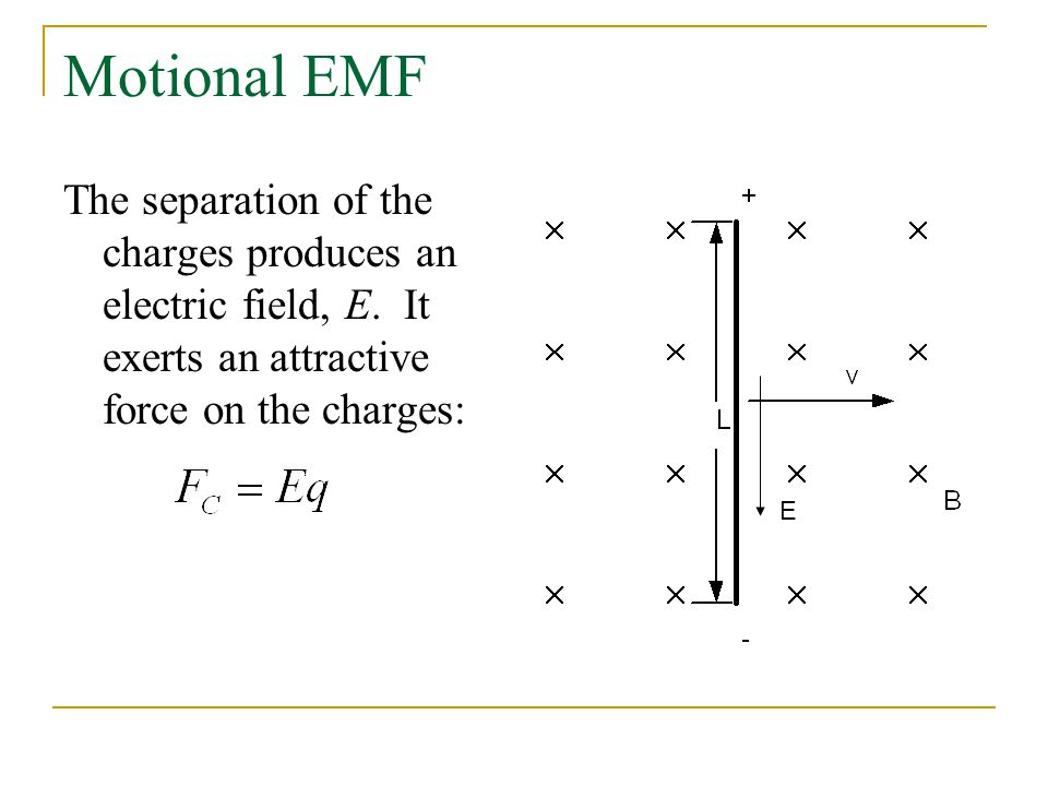Motional EMF The separation of the charges produces an electric field, E. It exerts an attractive force on the charges: