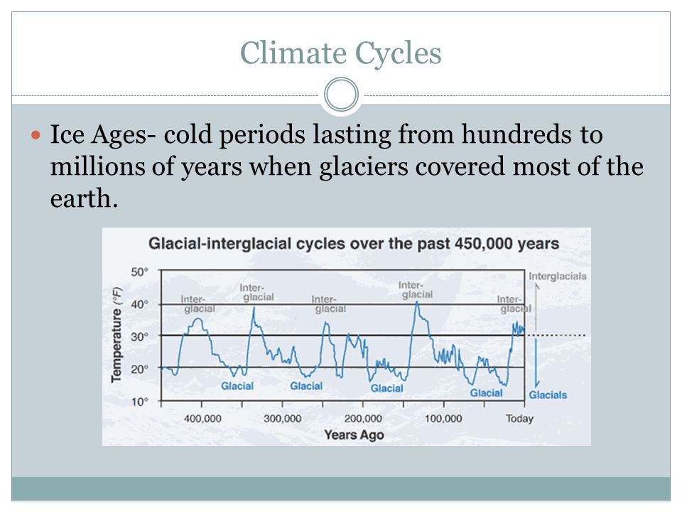 Climate Cycles Ice Ages- cold periods lasting from hundreds to millions of years when glaciers covered most of the earth.