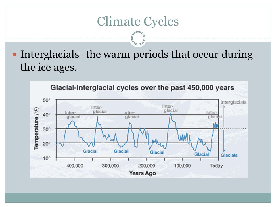 Climate Cycles Interglacials- the warm periods that occur during the ice ages.