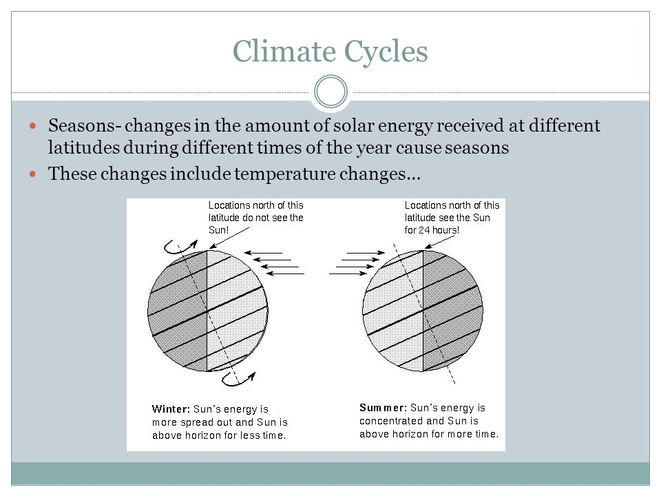 Climate Cycles Seasons- changes in the amount of solar energy received at different latitudes during different times of the year cause seasons.