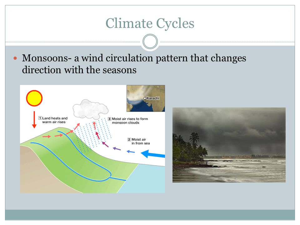 Climate Cycles Monsoons- a wind circulation pattern that changes direction with the seasons