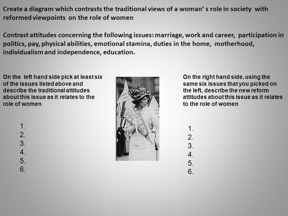 Create a diagram which contrasts the traditional views of a woman' s role in society with reformed viewpoints on the role of women Contrast attitudes concerning the following issues: marriage, work and career, participation in politics, pay, physical abilities, emotional stamina, duties in the home, motherhood, individualism and independence, education.