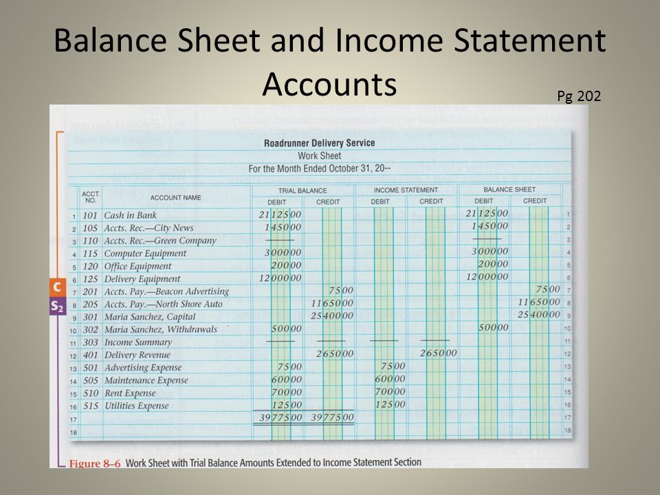 Balance Sheet and Income Statement Accounts