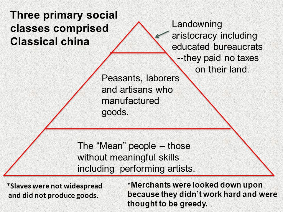 Three primary social classes comprised Classical china