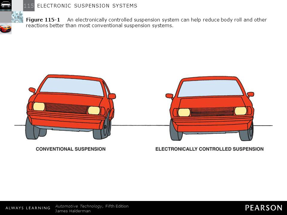 Electronic Suspension Systems 2 Figure