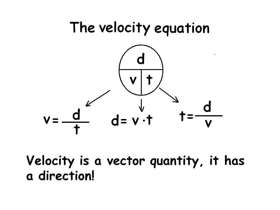 Velocity is a vector quantity, it has a direction!
