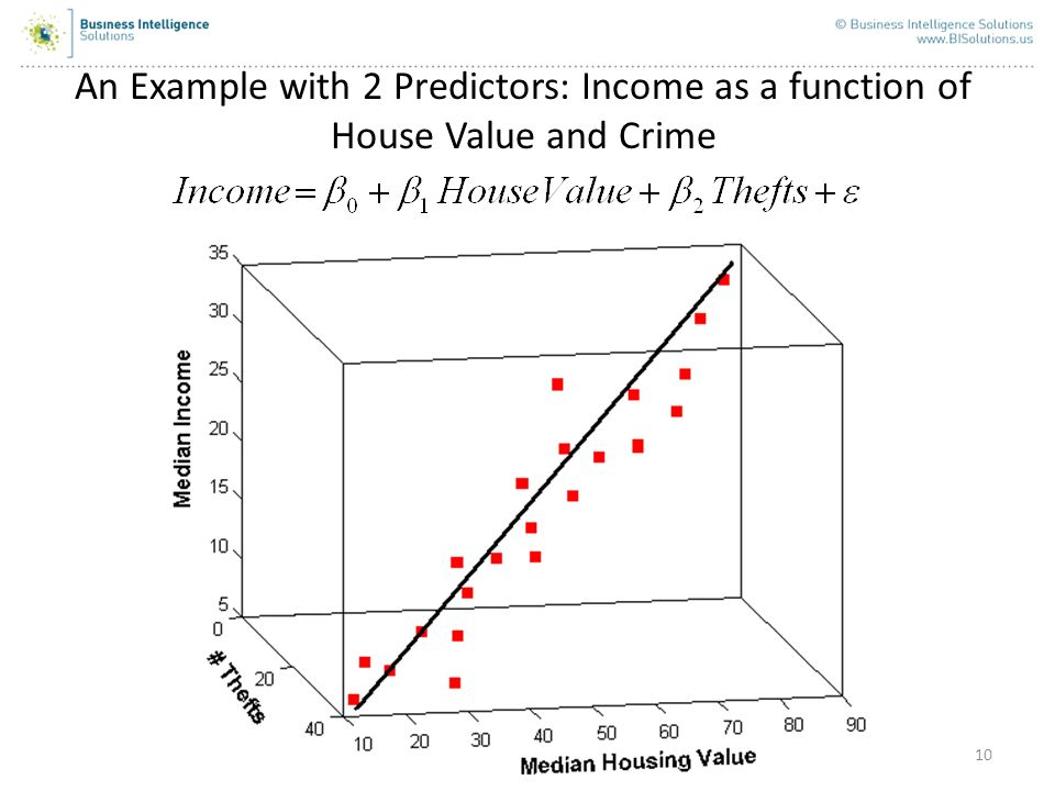 An Example with 2 Predictors: Income as a function of House Value and Crime