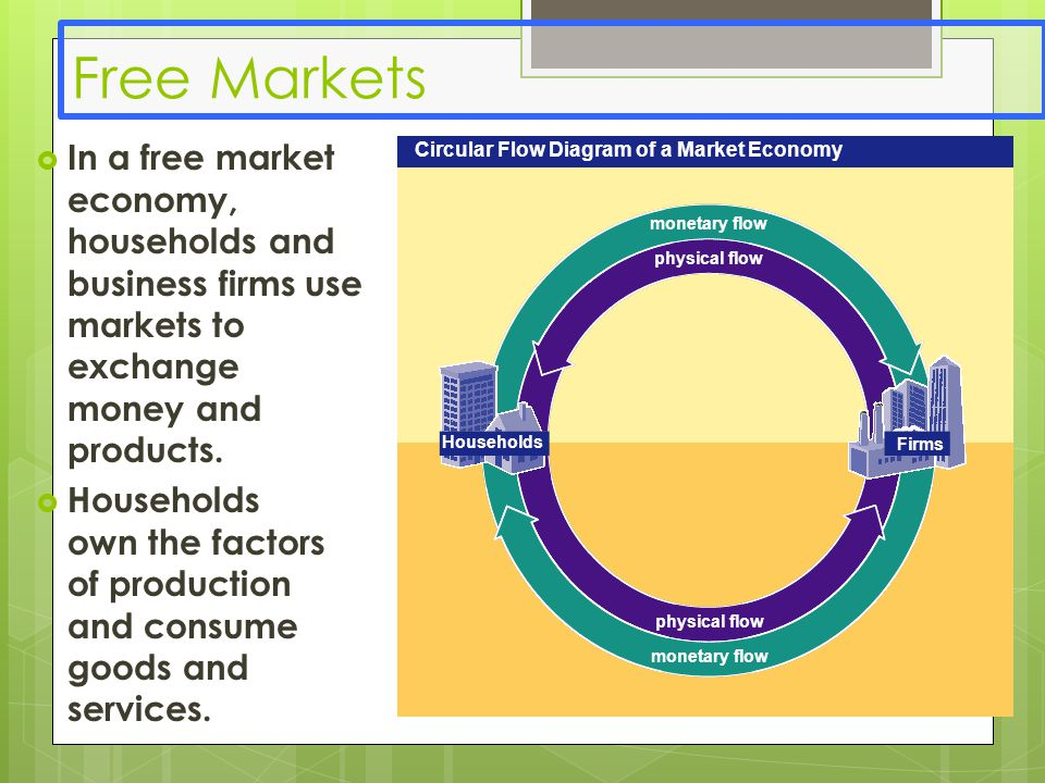 Economic systems unit ppt video online download 8 free markets monetary flow physical flow circular flow diagram ccuart Gallery