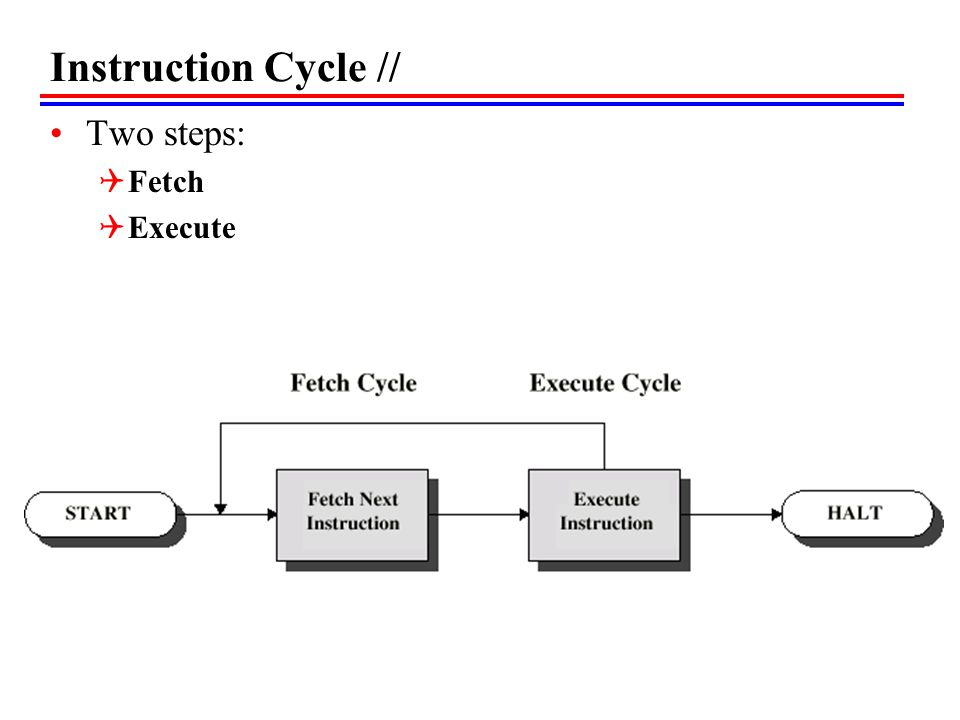 Instruction Cycle // Two steps: Fetch Execute