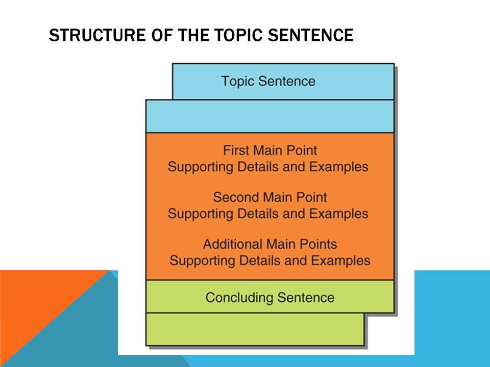 Structure of the Topic Sentence