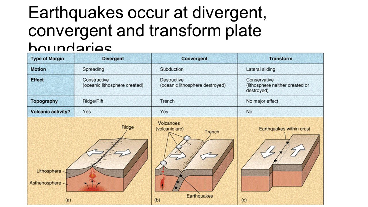 5 Earthquakes Occur At Divergent Convergent And Transform Plate Boundaries