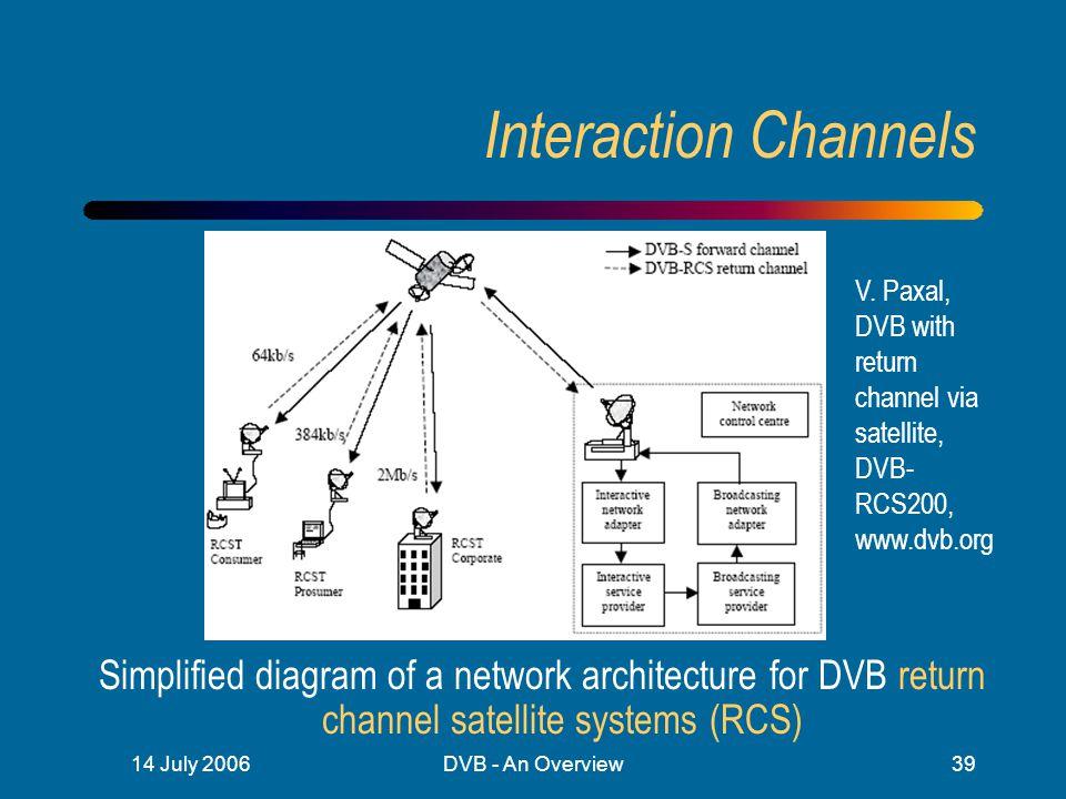 interaction channels v  paxal, dvb with return channel via satellite, dvb -rcs200