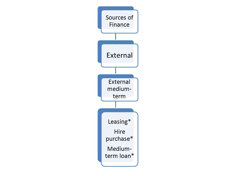 External Sources of Finance External medium-term Medium-term loan*
