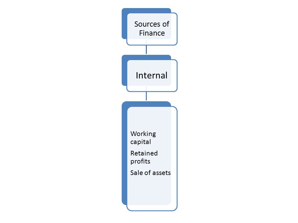 Internal Sources of Finance Working capital Retained profits