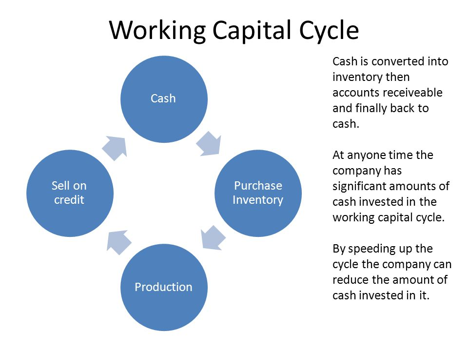 Working Capital Cycle Cash is converted into inventory then accounts receiveable and finally back to cash.