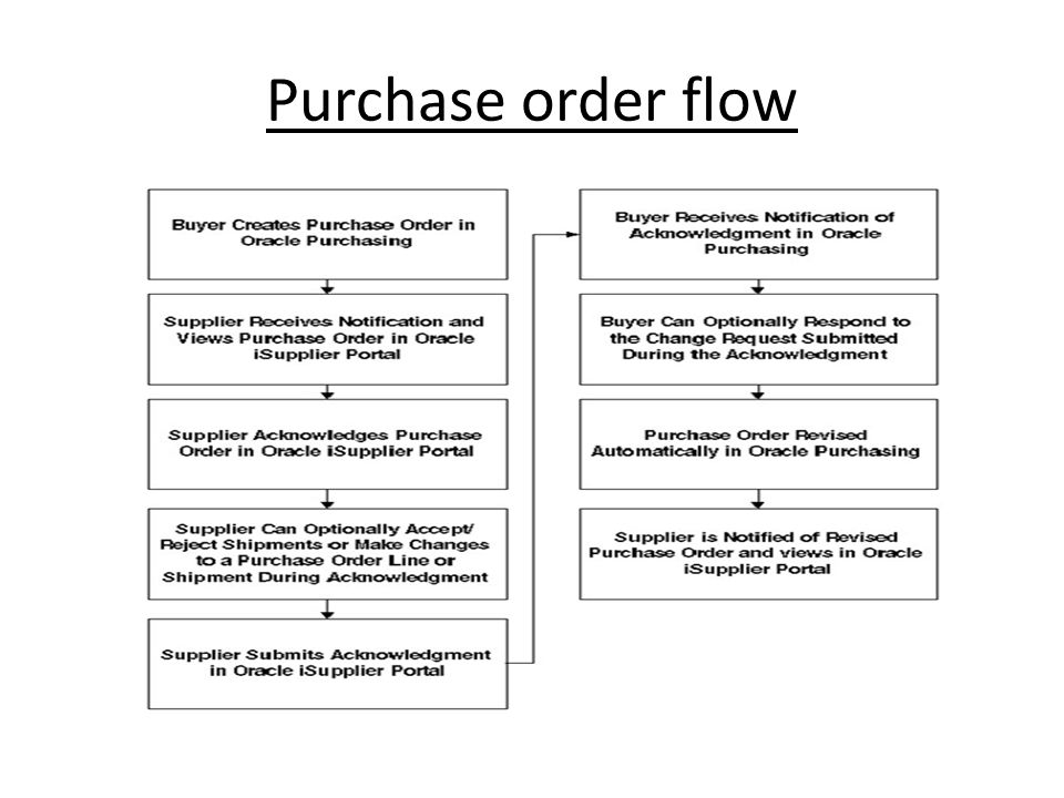 6 Purchase Order Flow