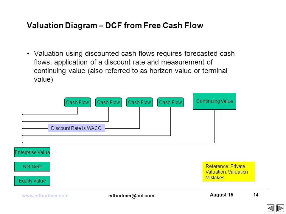 Valuation  - ppt download
