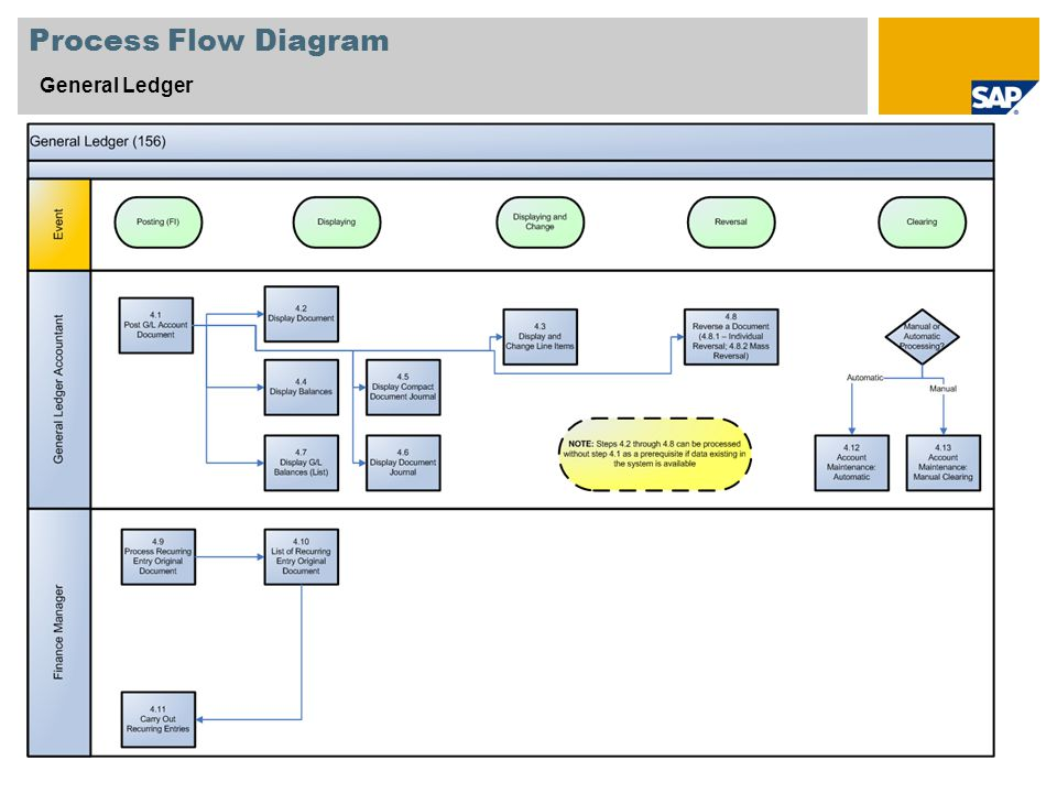 5 process flow diagram general ledger