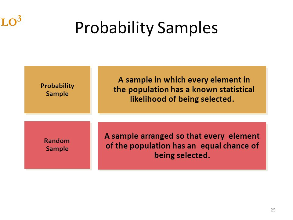 Probability Samples LO3 A sample in which every element in
