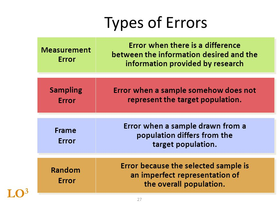 Types of Errors LO3 Error when there is a difference Measurement
