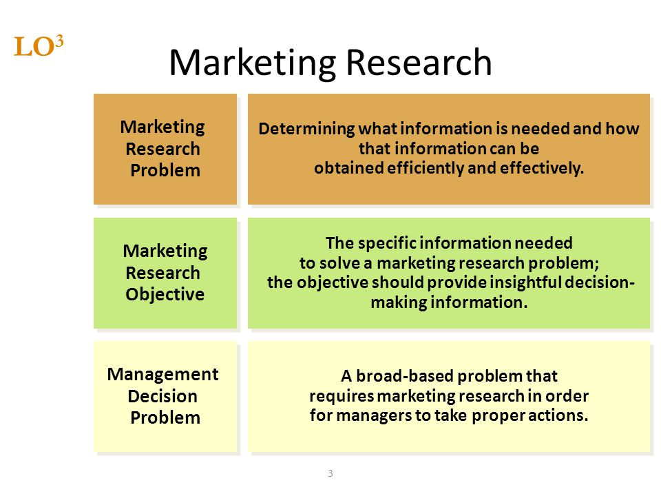 Marketing Research LO3 Marketing Research Problem Objective Management