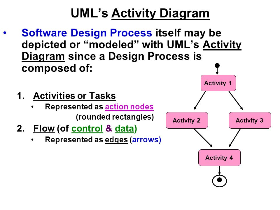 Software design processes and management ppt video online download umls activity diagram ccuart Gallery