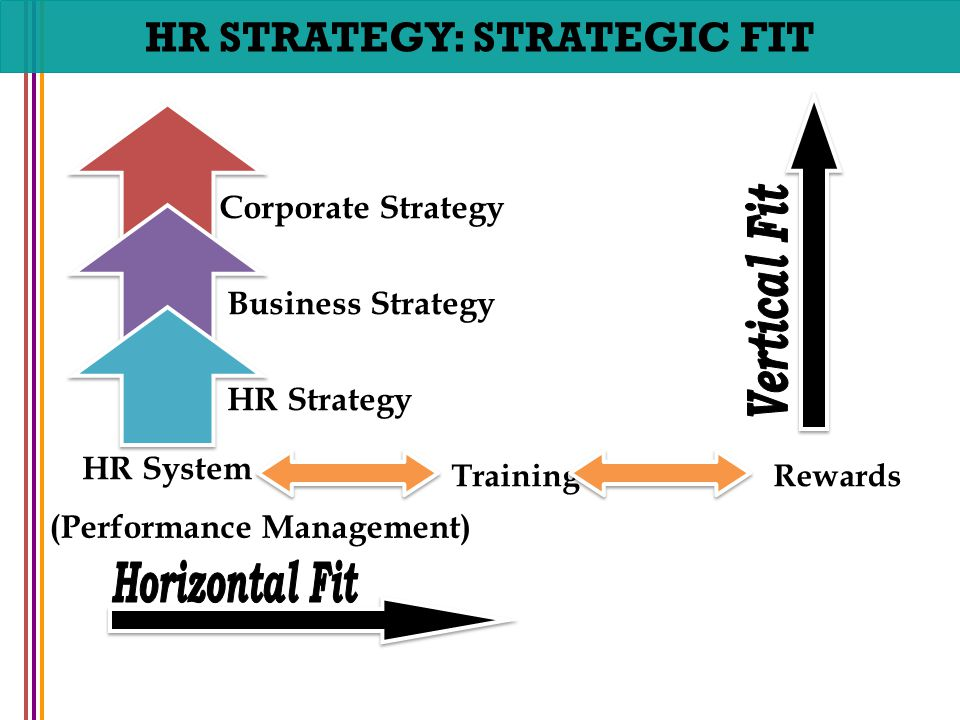 Align strategic hr to business plan.
