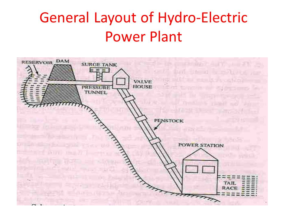 hydropower engineering ppt video online download14 general layout of hydro electric power plant