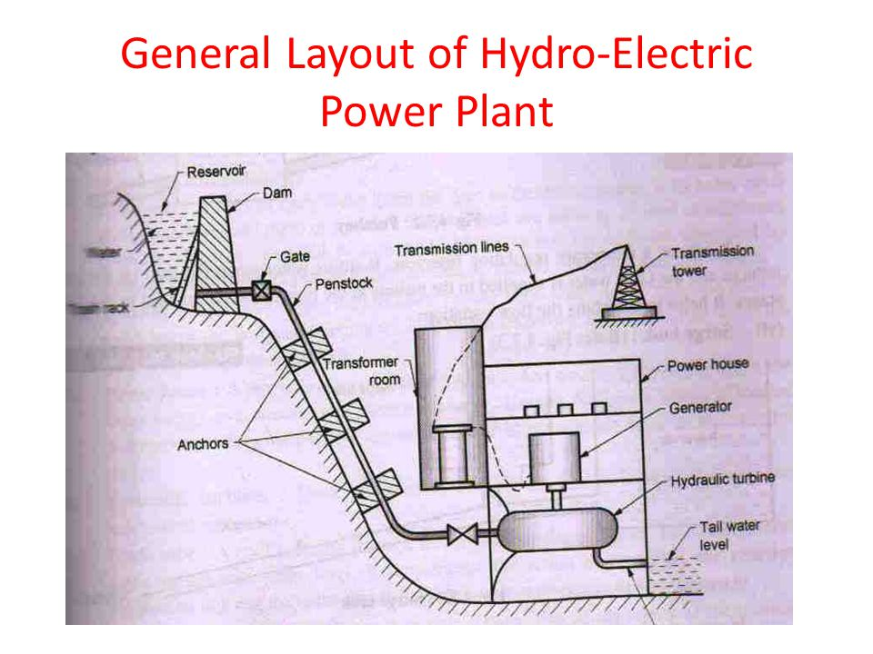 hydropower engineering ppt video online download rh slideplayer com First Hydroelectric Power Plant Wind Power Plant Diagram