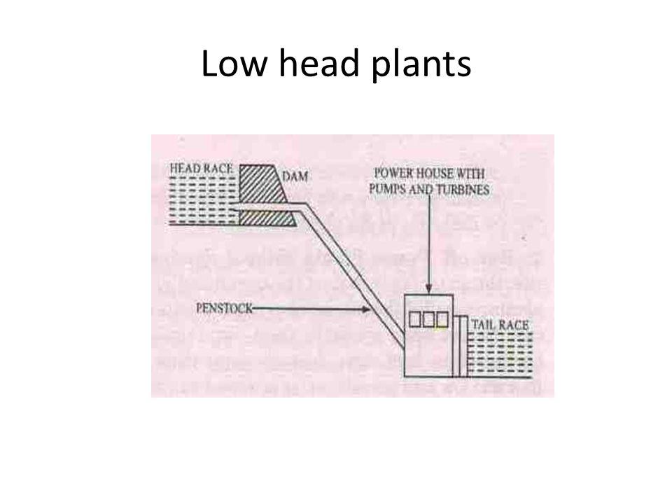 Hydropower Engineering - ppt video online download