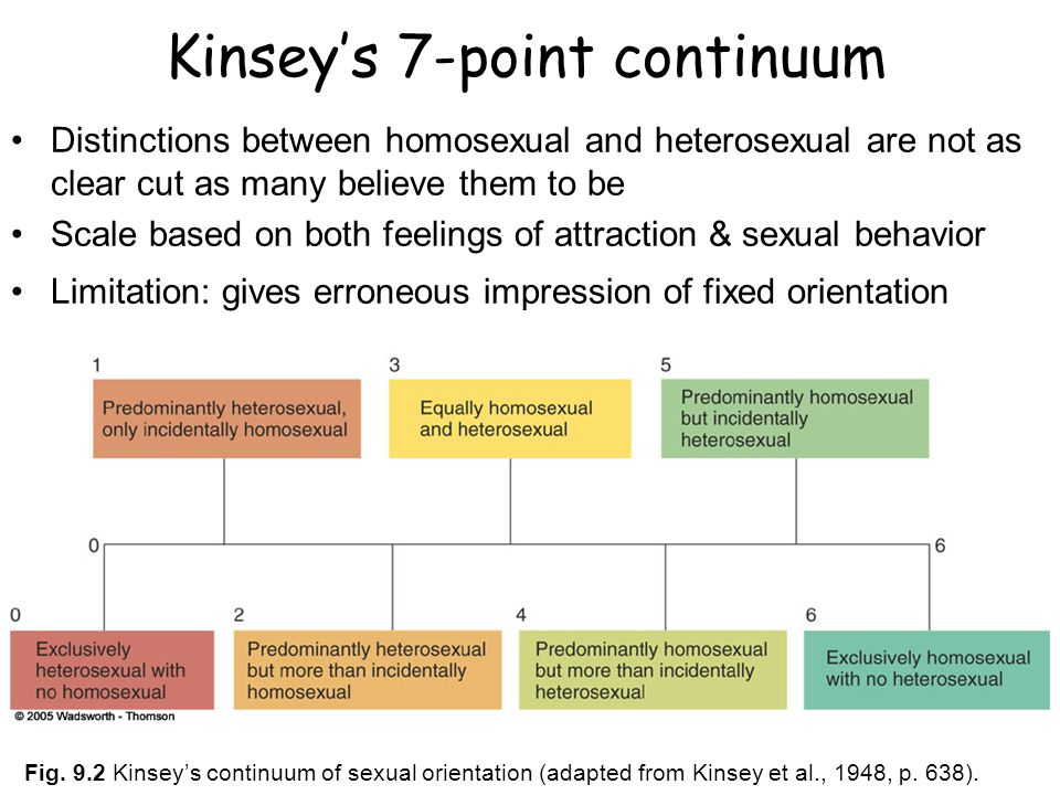 Kinsey scale incidentally homosexual marriage