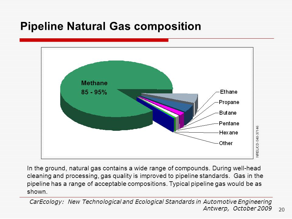Typical Pipeline Natural Gas Composition
