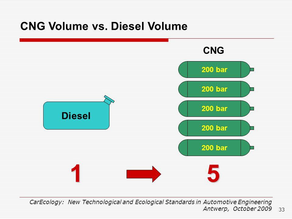 Energy Density Of Natural Gas Vs Diesel