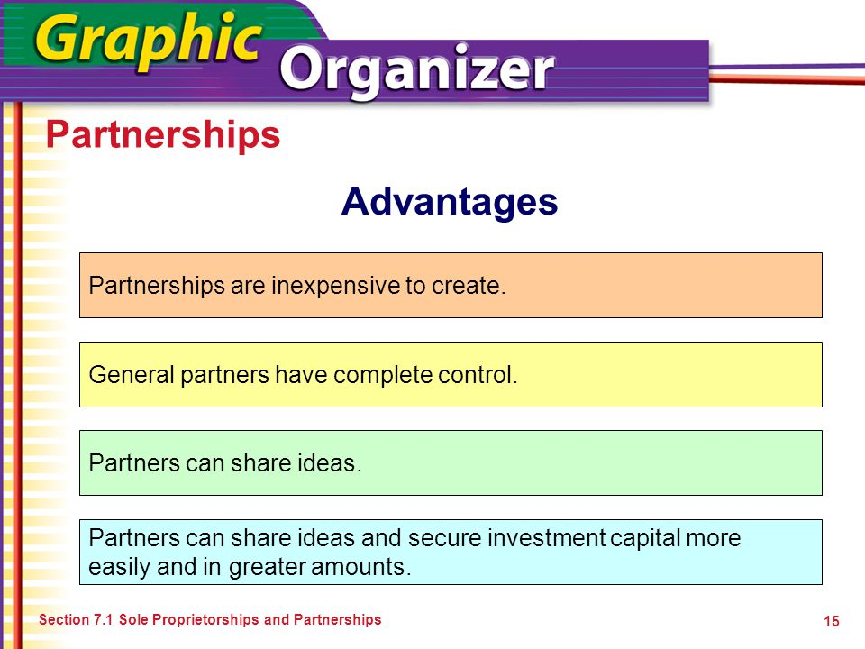 Partnerships Advantages Partnerships are inexpensive to create.